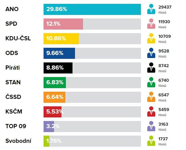 Konečné výsledky za Zlínsko