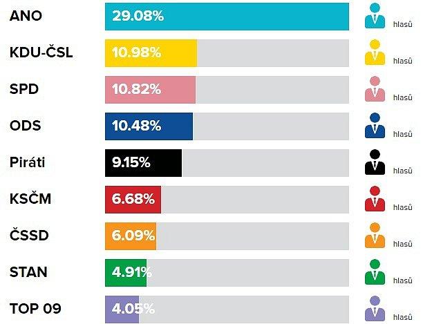 Volební výsledky do PS PČR, říjen 2017vLuhačovicích