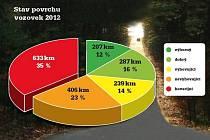 Stav silnic ve Zlínském kraji