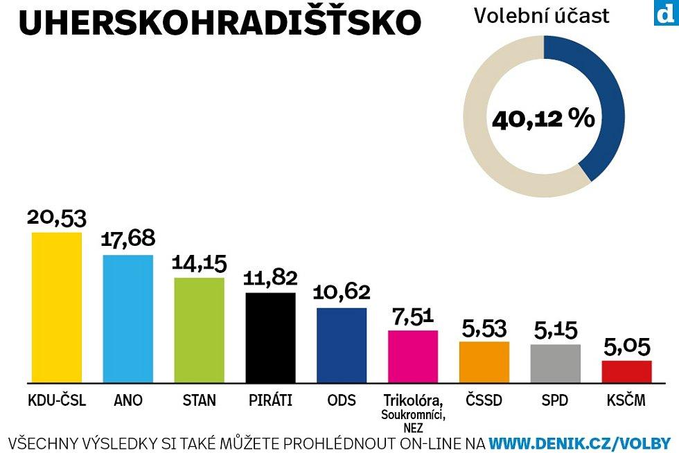 Výsledky krajských voleb na Slovácku