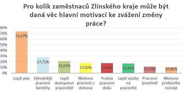 Pro kolik zaměstnanců Zlínského kraje může být daná věc hlavní motivací ke zvážení změně práce?