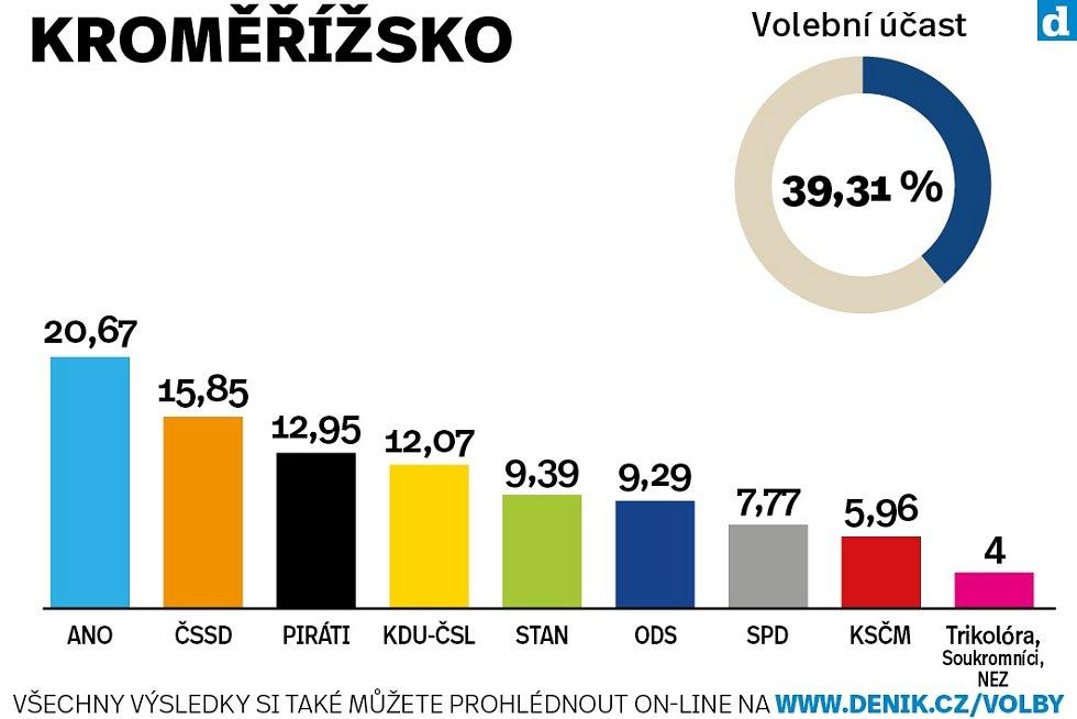 Výsledky krajských voleb na Kroměřížsku