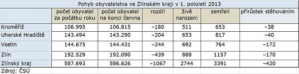Změny počtu obyvatel Zlínského kraje