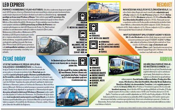Boj ocestující začal. Platí nové jízdní řády na železnici, klesly ceny