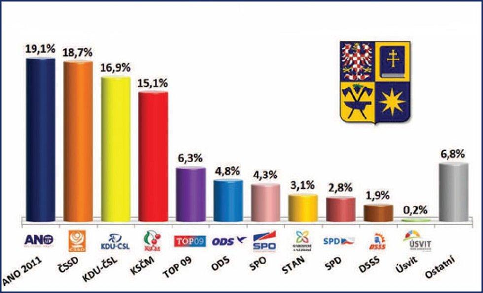 Infografika Deníku.
