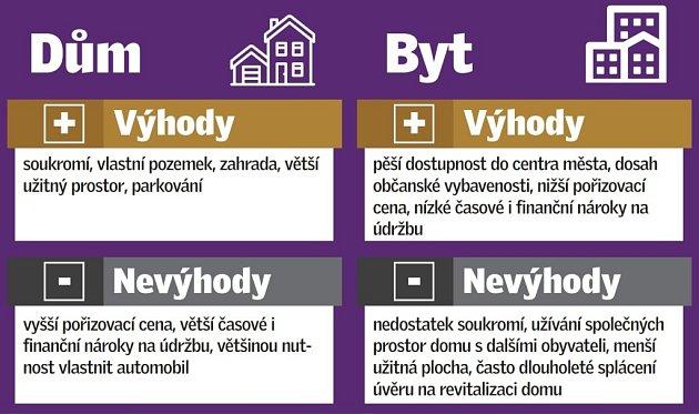 Dům - byt. Výhody a nevýhody.