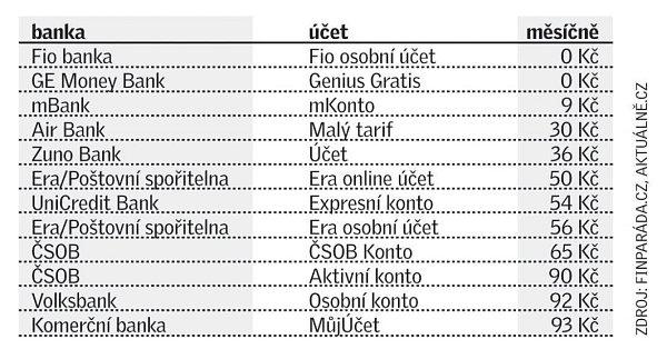 Na bankovních poplatcích lze ušetřit až tisíce korun ročně
