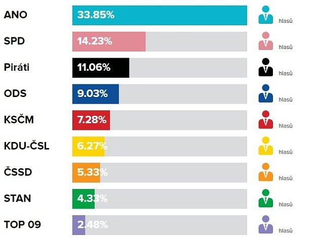 Volební výsledky do PS PČR, říjen 2017vNapajedlech