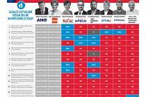 Unikátní dotazník Deníku: Ano nebo Ne? 25 otázek pro krajské lídry