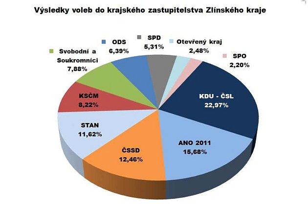 Výsledky voleb do krajského zastupitelstva Zlínského kraje
