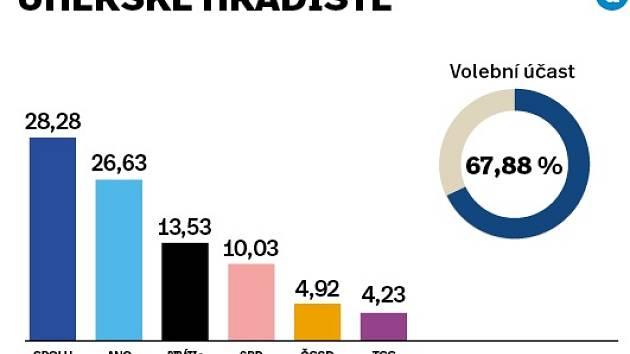 Volební výsledky za okres Uherské Hradiště