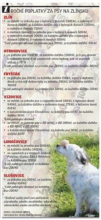 Poplatky za psy vněkterých obcích Zlínského kraje