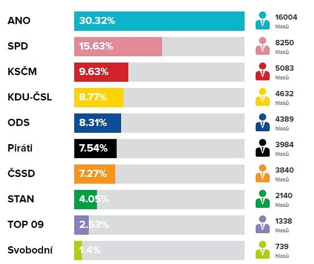 Konečné výsledky za Kroměřížsko