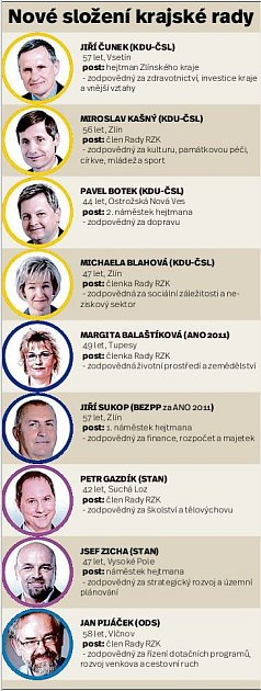 Nové složení krajské rady