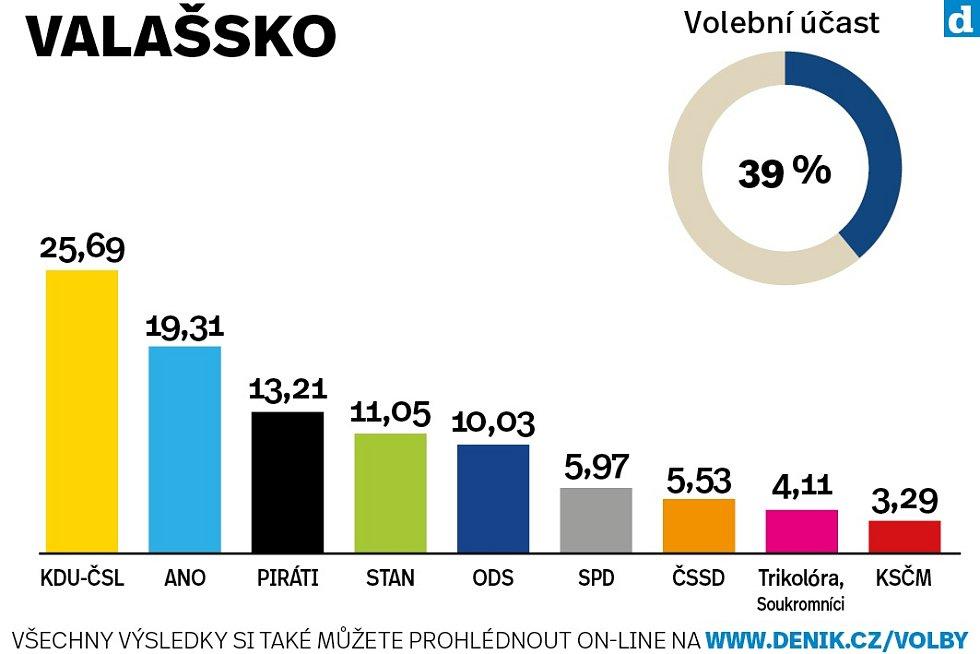 Výsledky krajských voleb na Valašsku