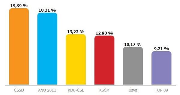Výsledky voleb ve Zlínském kraji po sečtení 100% okrsků