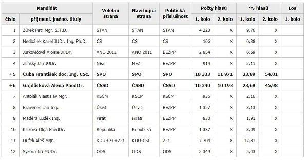 Tabulka výsledků 2.kola senátních voleb.