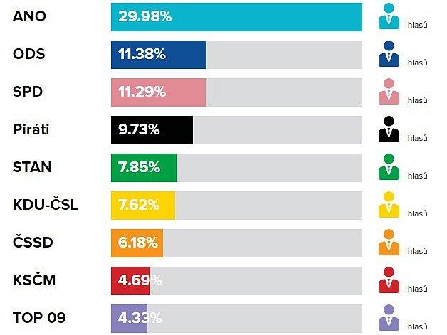 Volební výsledky do PS PČR, říjen 2017ve Zlíně