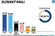 Volební výsledky za Zlínský kraj