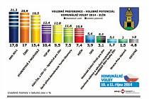 Volební preference - Zlín
