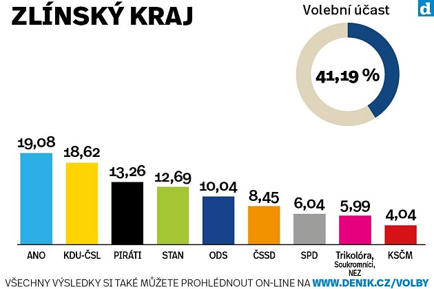 Výsledky krajských voleb ve Zlínském kraji