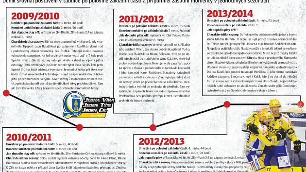 Hokejová infografika: Jak je úspěšný Zlín