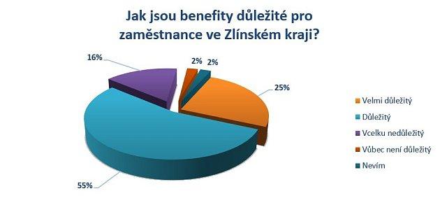 Jaké jsou benefity důležité pro zaměstnance ve Zlínském kraji?