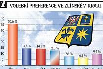 Předčasné volby by ve Zlínském kraji vyhrála ČSSD