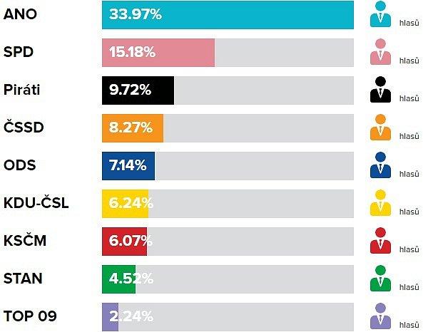 Volební výsledky do PS PČR, říjen 2017vOtrokovicích