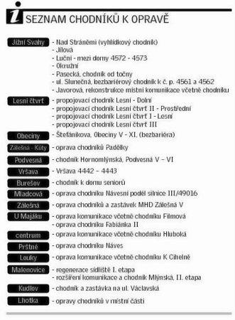 Seznam chodníků kopravě