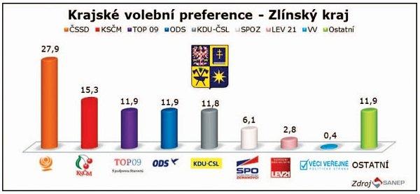 Volební preference