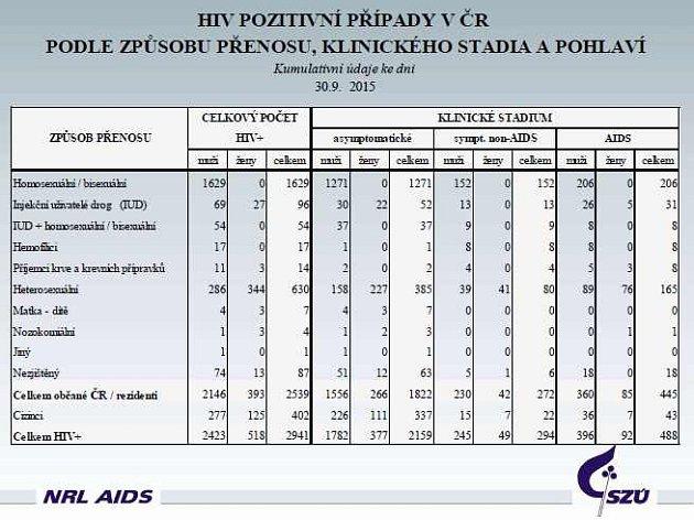 Statistiky HIV/AIDS