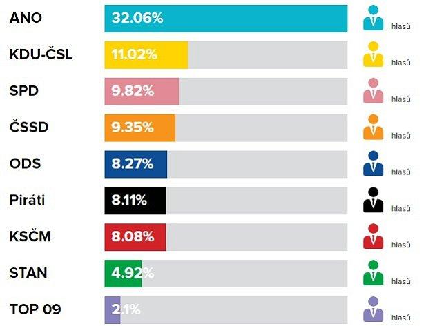 Volební výsledky do PS PČR, říjen 2017ve Slavičíně