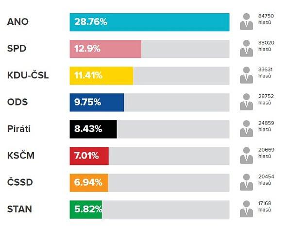 Zlínský kraj - Konečné výsledky