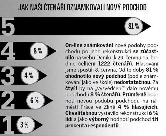 Anketa kpodchodu ve Zlíně.