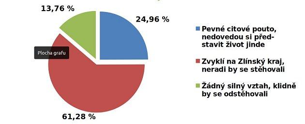 Jak silné pouto mají obyvatelé Zlínského kraje ke svému domovu?