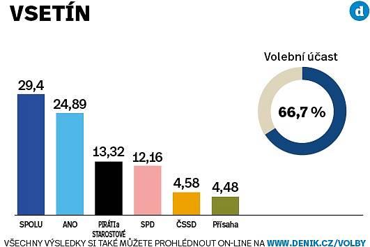Volební výsledky za okres Vsetín