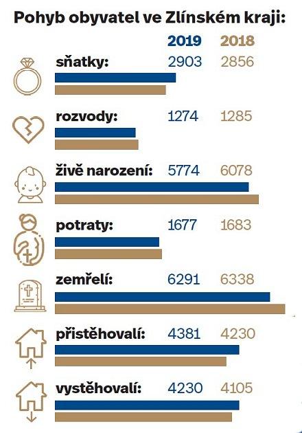 Obyvatelstvo Zlínského kraje