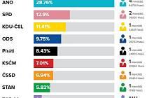 Volební výsledky do PS PČR za Zlínský kraj, říjen 2017