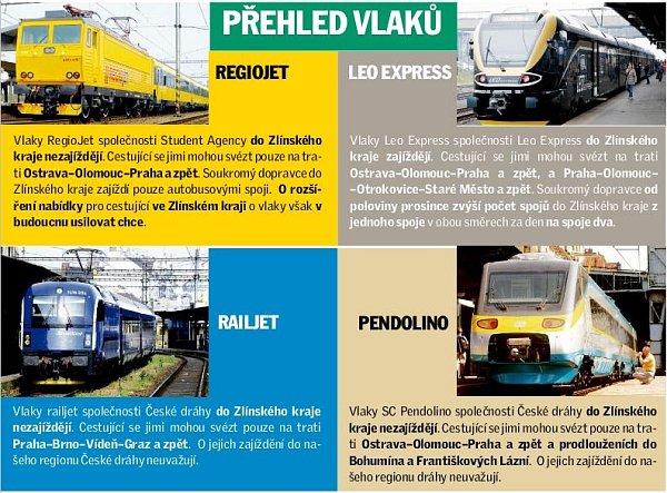 Leo Express přidá spojů na trati přes Otrokovice