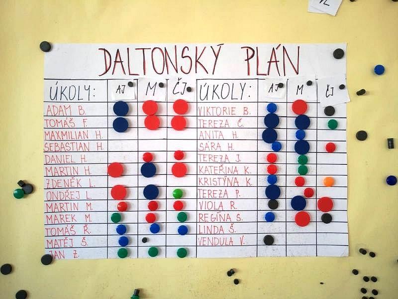 5.B Daltonský přehled
