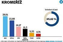 Volební výsledky za okres Kroměříž