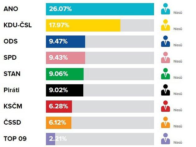 Volební výsledky do PS PČR, říjen 2017ve Valašských Kloboukách