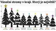 Vánoční stromy v MSK.