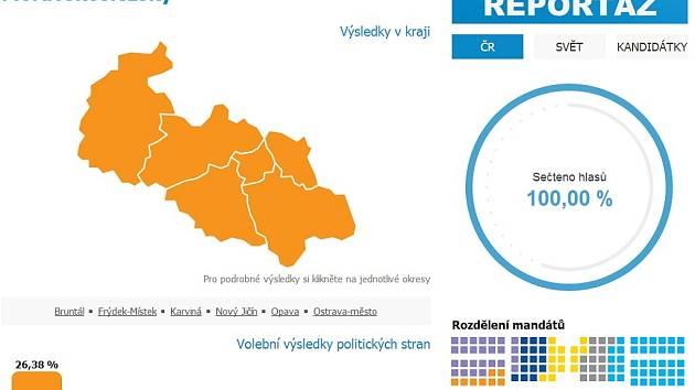Konečné volební výsledky v Moravskoslezském kraji
