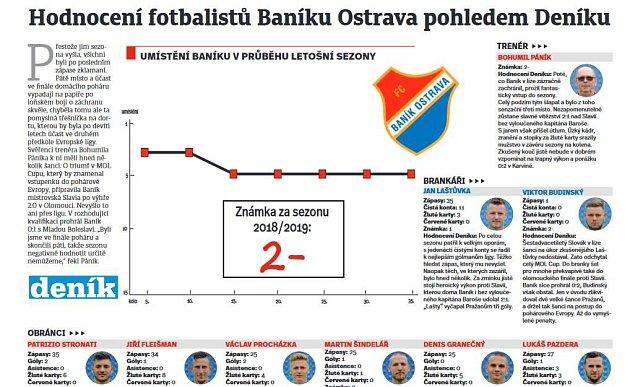 Hodnocení fotbalistů Baníku Ostrava pohledem Deníku