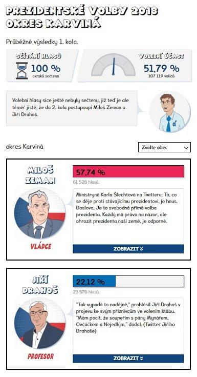 Výsledky prvního kola prezidentských voleb 2018 - Karviná