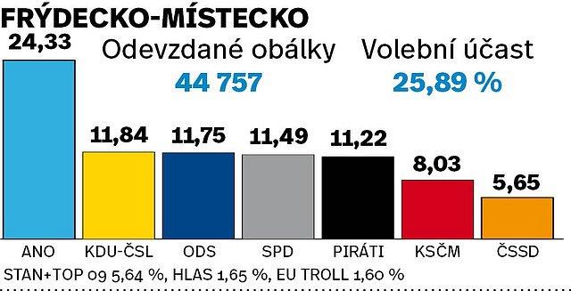 Výsledky eurovoleb 2019