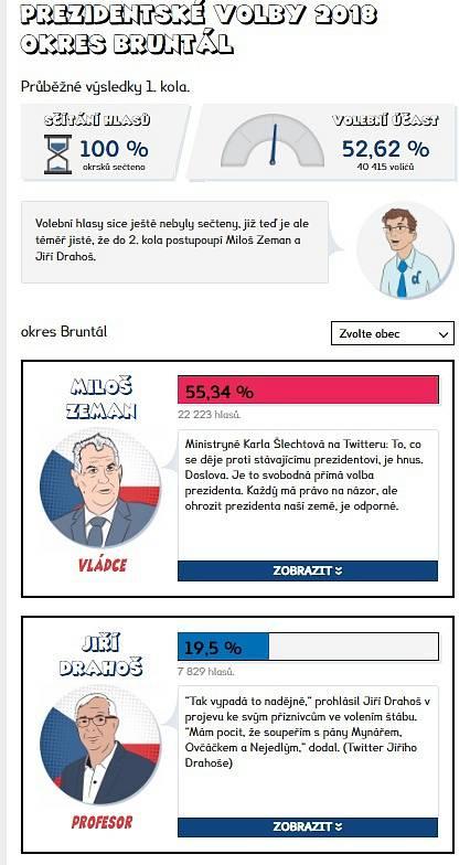 Výsledky prvního kola prezidentských voleb 2018 - Bruntál