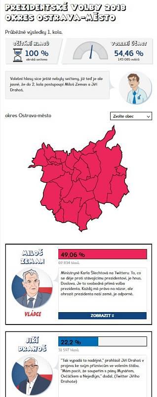 Výsledky prvního kola prezidentských voleb 2018 - Ostrava